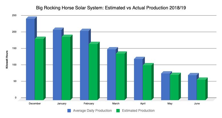 Big Rocking Horse solar comparison graph